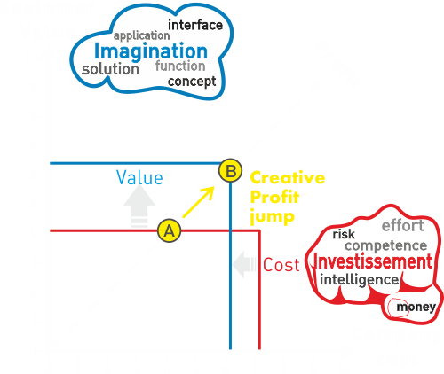 value versus cost