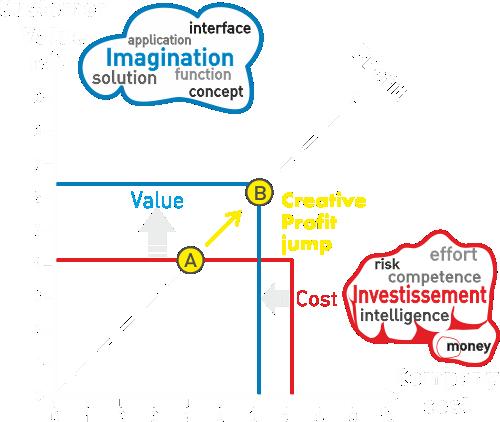 value versus cost